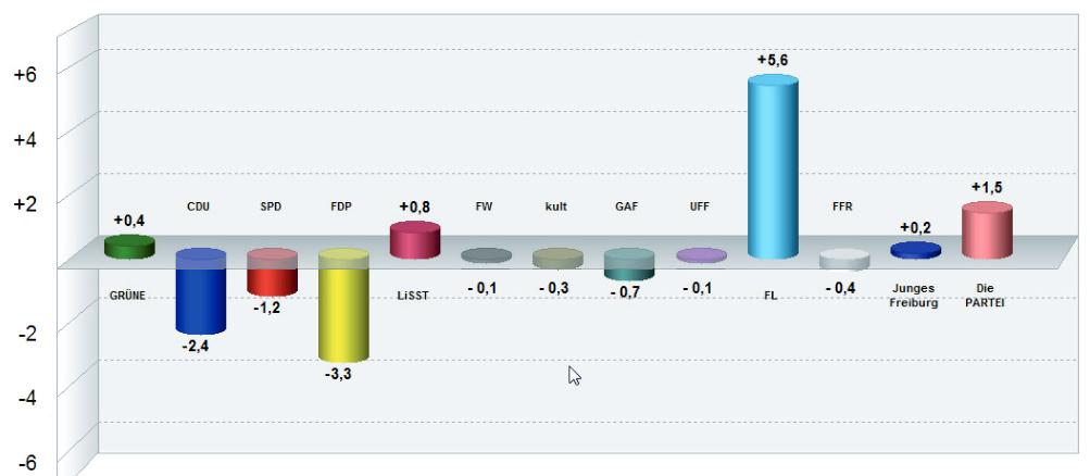 Das Wahlergebnis der Kommunalwahl: FL ist mit 5,6 % der größte Gewinner!